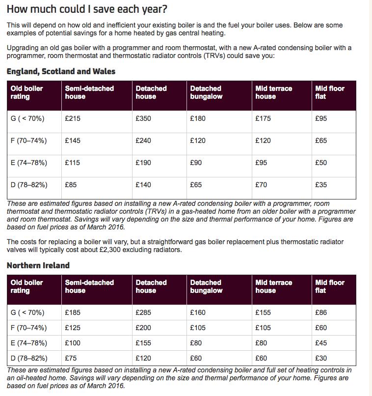 enery savings trust boiler savings